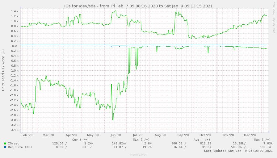 Статистика I/O диска. В июле нам удалось добиться того, что запросы почти не приводили к дисковым операциям (благодаря разбиению и оптимизации запросов, которые ранее приводили к появлению временных таблиц на диске