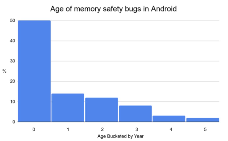 Rust включили в список основных языков для разработки платформы Android - 3