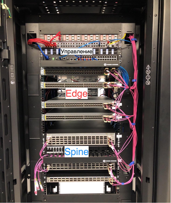 Как превратить две серверные стойки в сеть для десятков тысяч машин и не остаться в неоплатном техническом долгу - 14