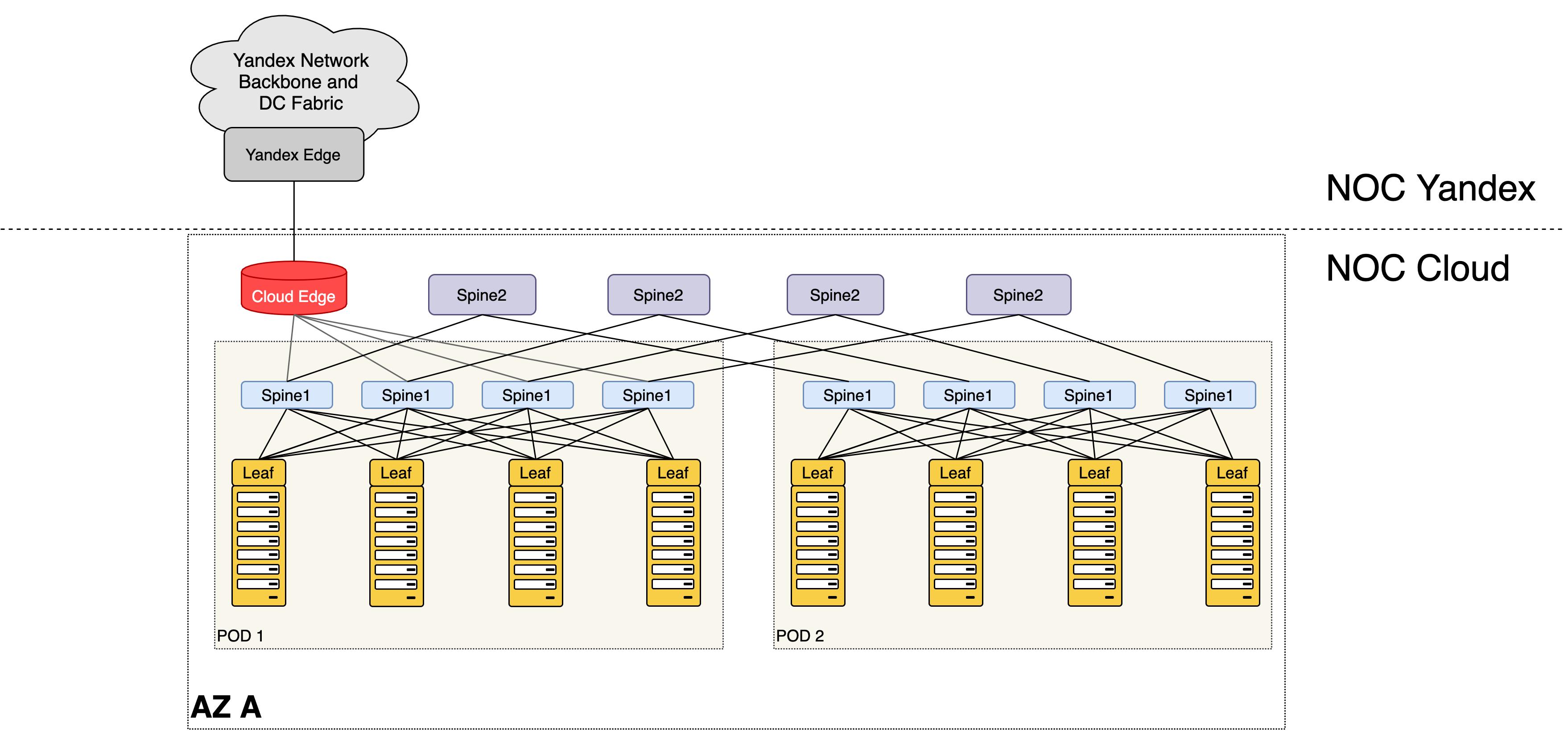 Как превратить две серверные стойки в сеть для десятков тысяч машин и не остаться в неоплатном техническом долгу - 15