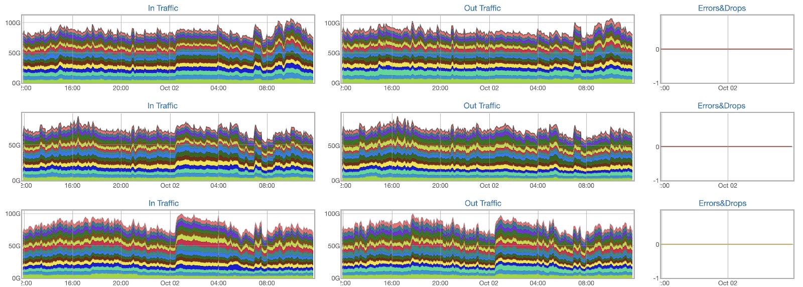 Как превратить две серверные стойки в сеть для десятков тысяч машин и не остаться в неоплатном техническом долгу - 18