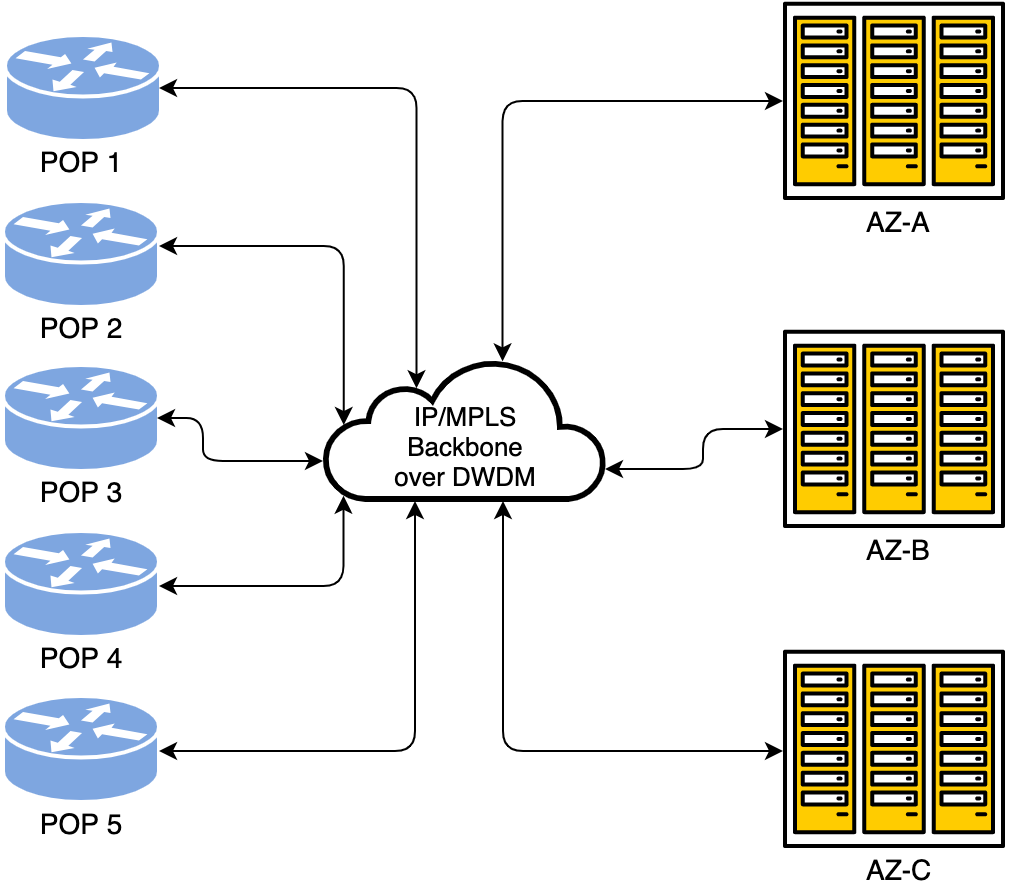 Как превратить две серверные стойки в сеть для десятков тысяч машин и не остаться в неоплатном техническом долгу - 2