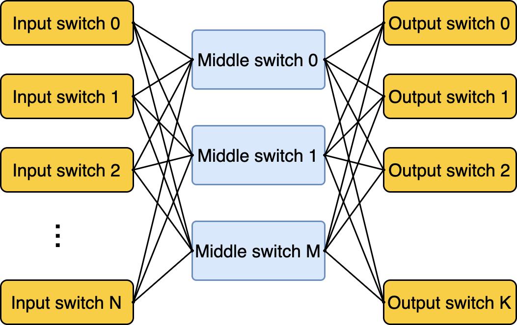 Как превратить две серверные стойки в сеть для десятков тысяч машин и не остаться в неоплатном техническом долгу - 3