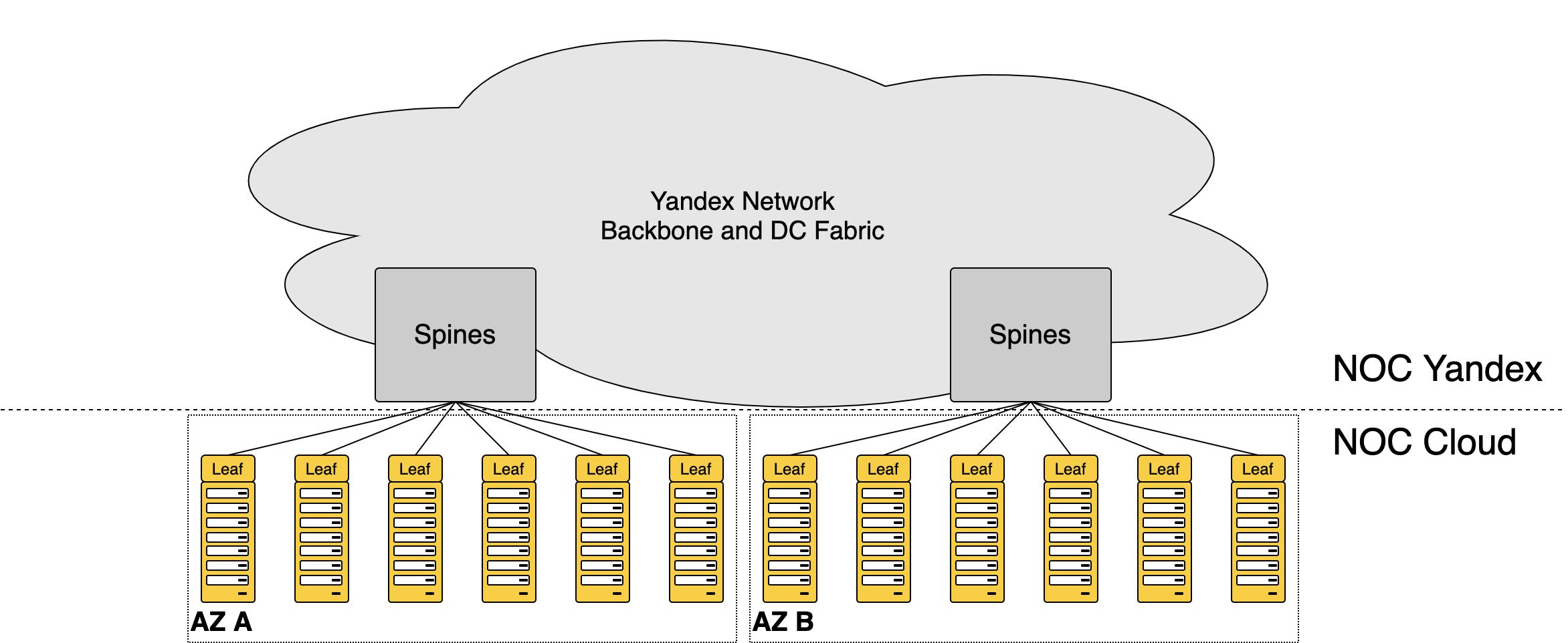 Как превратить две серверные стойки в сеть для десятков тысяч машин и не остаться в неоплатном техническом долгу - 6