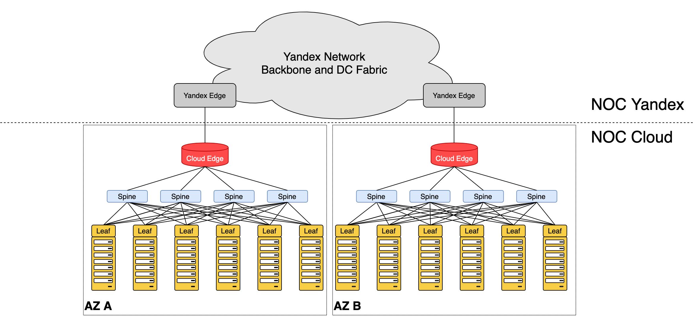 Как превратить две серверные стойки в сеть для десятков тысяч машин и не остаться в неоплатном техническом долгу - 8