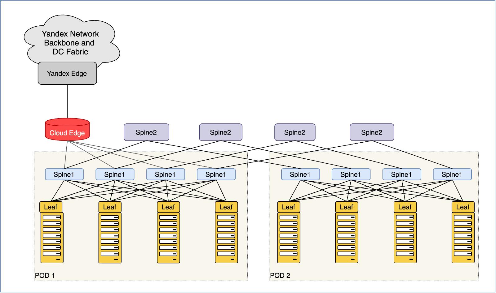 Как превратить две серверные стойки в сеть для десятков тысяч машин и не остаться в неоплатном техническом долгу - 1