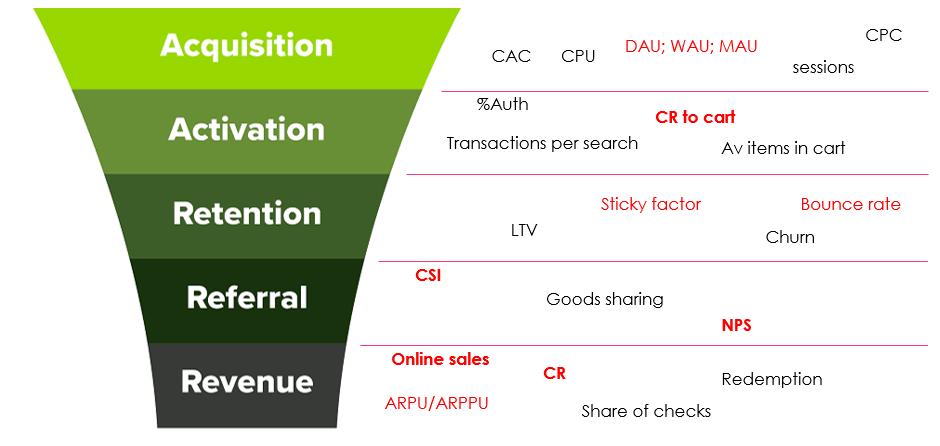 Редизайн сайта с 1+ млн DAU в продуктовом подходе - 10