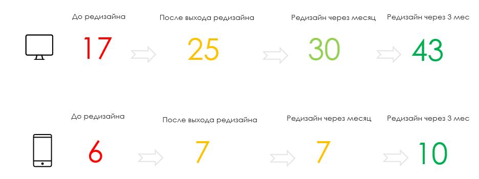 Редизайн сайта с 1+ млн DAU в продуктовом подходе - 12