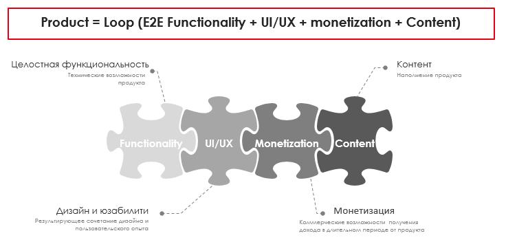 Редизайн сайта с 1+ млн DAU в продуктовом подходе - 2