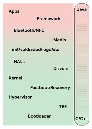 Rust — теперь и на платформе Android - 1