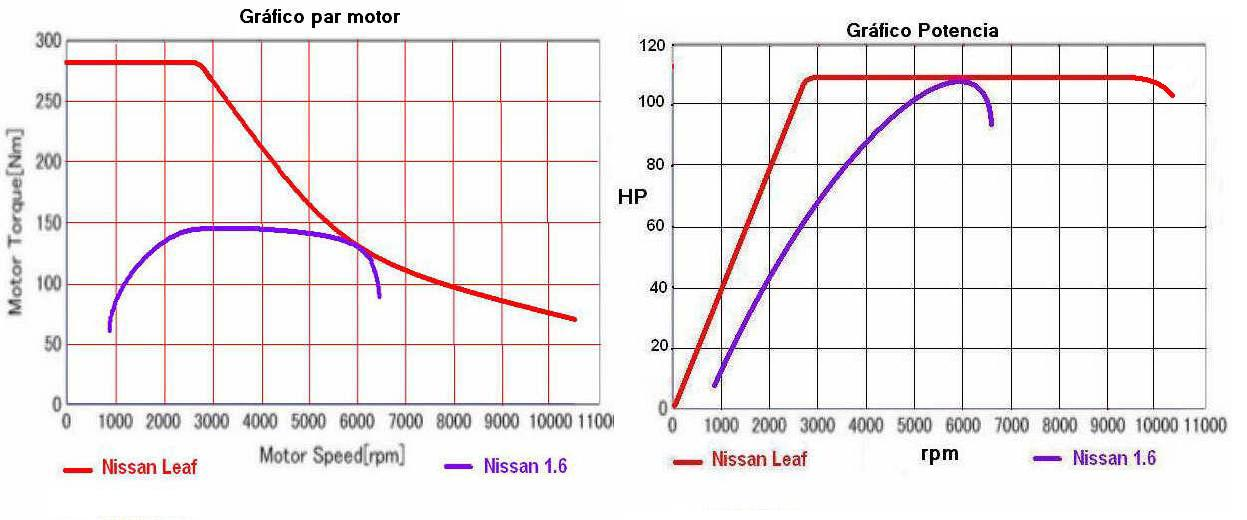 багги сравнение мощности и крутящего момента от оборотов двигателя