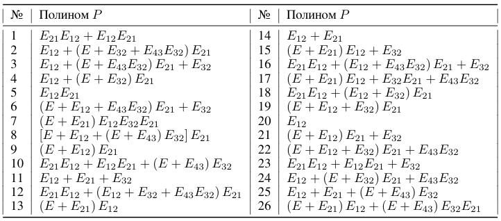 Таблица 2: Азбука Морзе: буквы как матричные полиномы