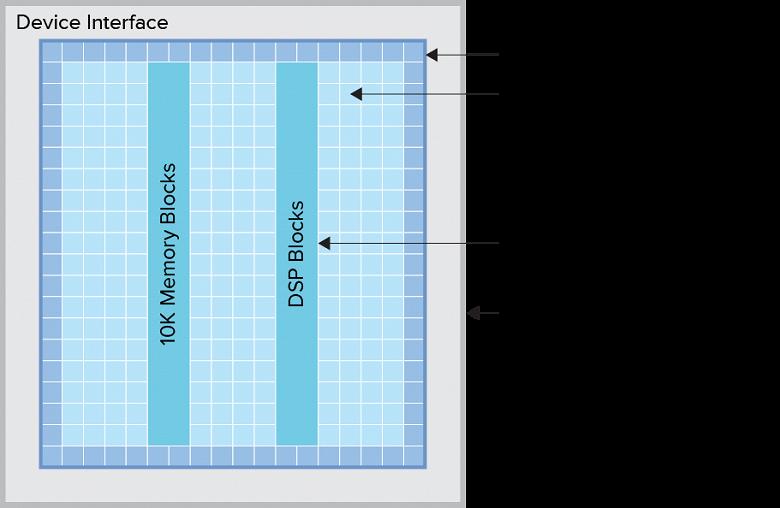 Линейку FPGA Efinix Titanium пополнили модели, содержащие до 1 млн логических элементов