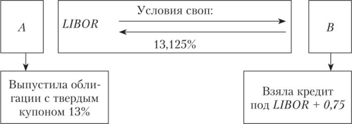Польза и вред деривативов - 2