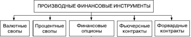 Польза и вред деривативов - 1