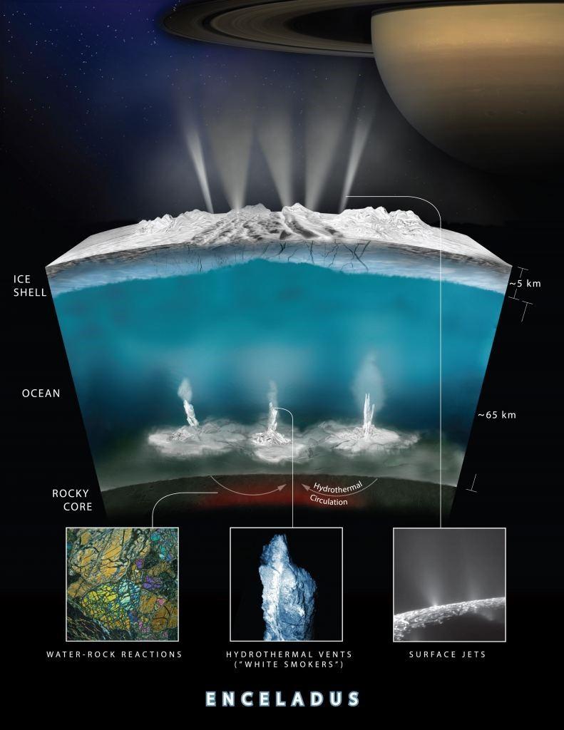 Водные миры. Об Энцеладе, Европе и серендипности - 6