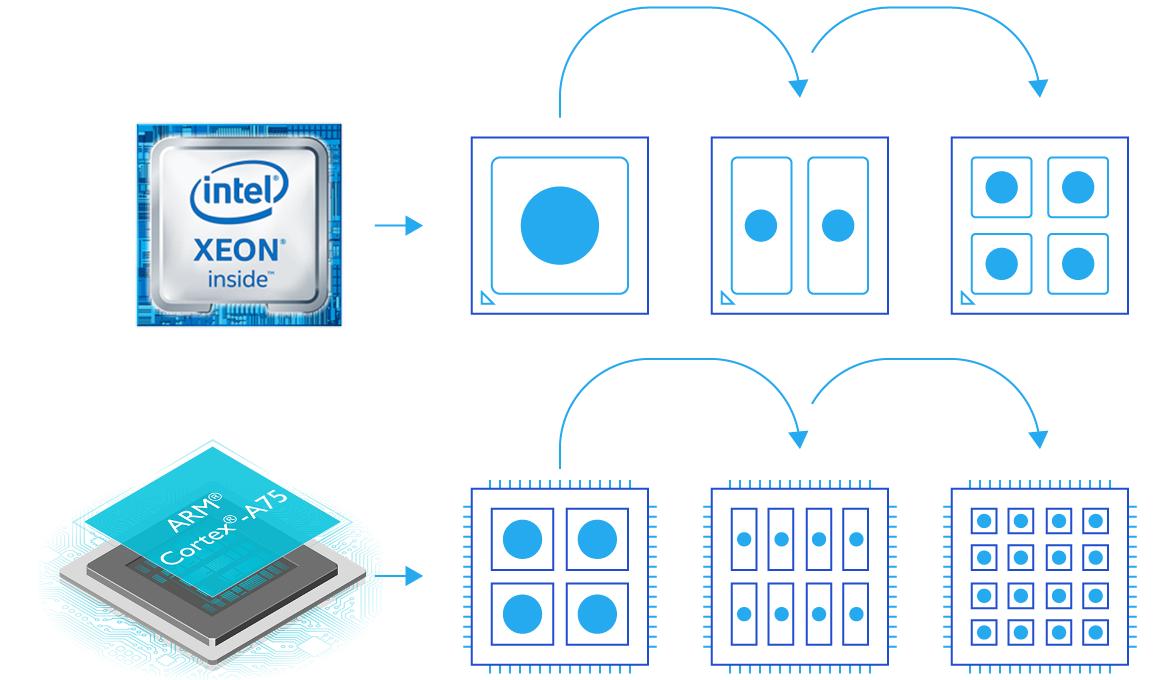 ARM серверы подходят для облачного хостинга лучше чем x86? Проверим - 3