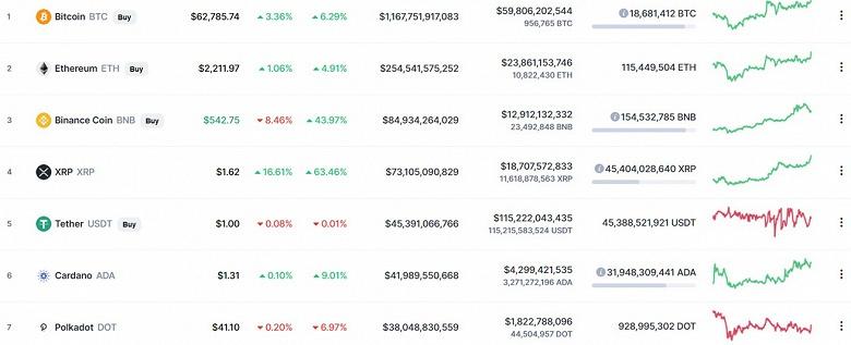 Bitcoin взлетел до 63 000 долларов, Ethereum уже дороже 2215 долларов