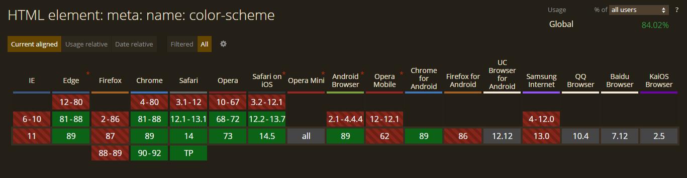 Малоизвестные, но крутые атрибуты в HTML - 4