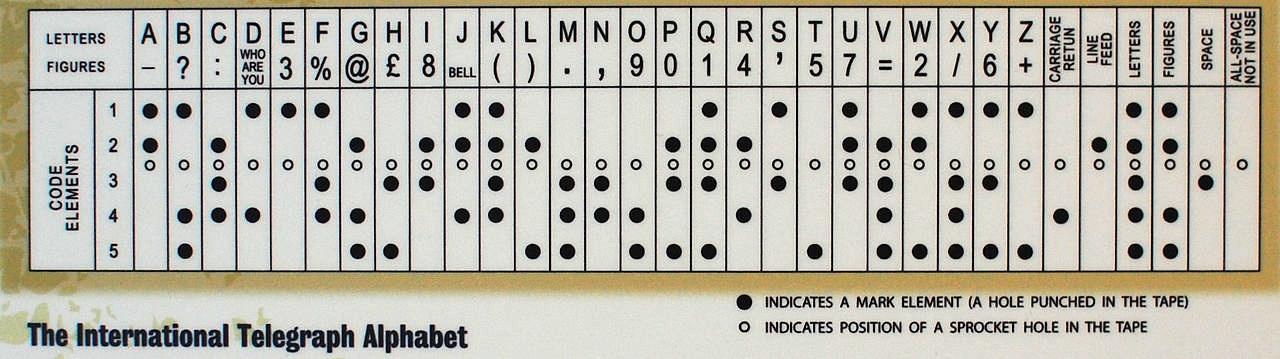 Unicode: как человечество пришло к международному стандарту кодирования символов - 3