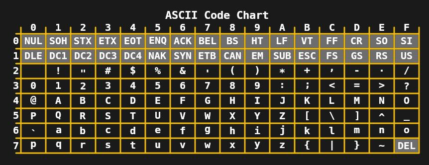 Unicode: как человечество пришло к международному стандарту кодирования символов - 4