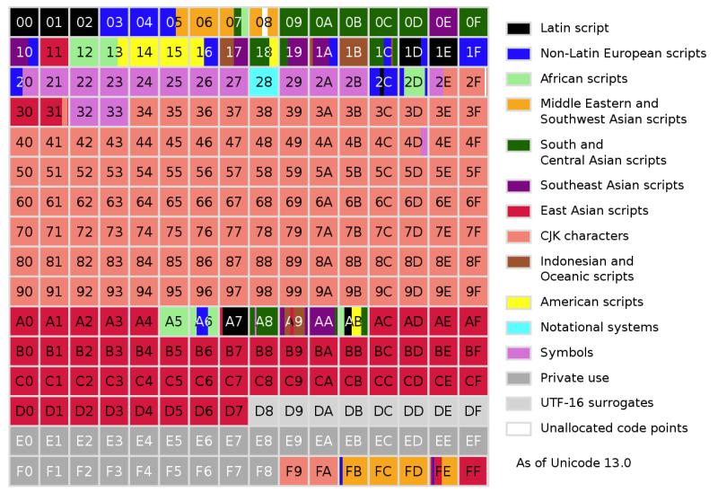 Unicode: как человечество пришло к международному стандарту кодирования символов - 5