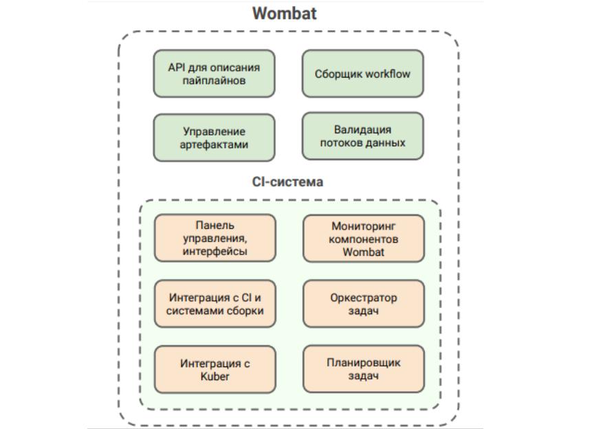 Вомбатизация, или зачем мы разработали собственную систему управления пайплайнами данных - 4