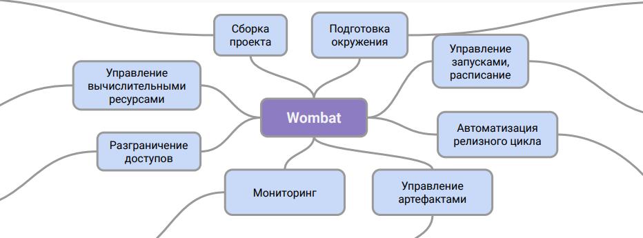 Вомбатизация, или зачем мы разработали собственную систему управления пайплайнами данных - 5