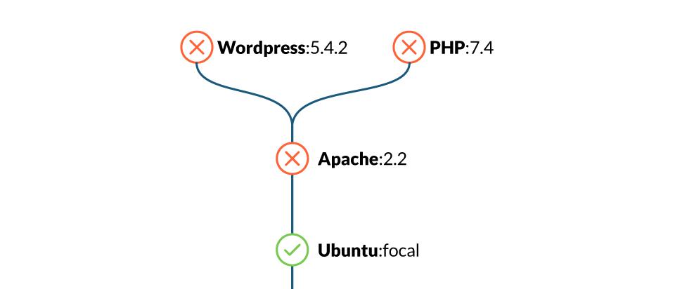 20 лучших практик по работе с Dockerfile - 2