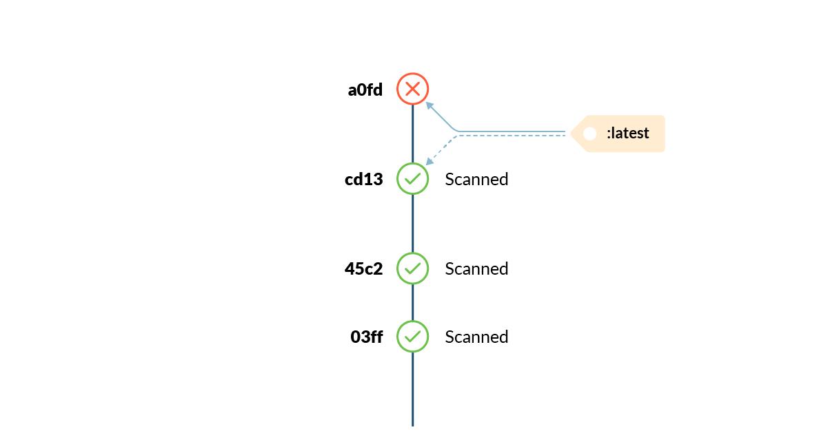 20 лучших практик по работе с Dockerfile - 6