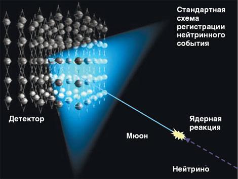 Нейтринная обсерватория на дне Байкала - 8