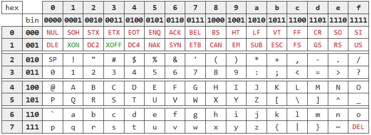 Почему в Vim для навигации используются клавиши hjkl - 5