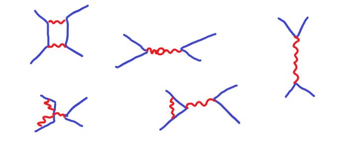 Другие примеры фейнмановских диаграмм