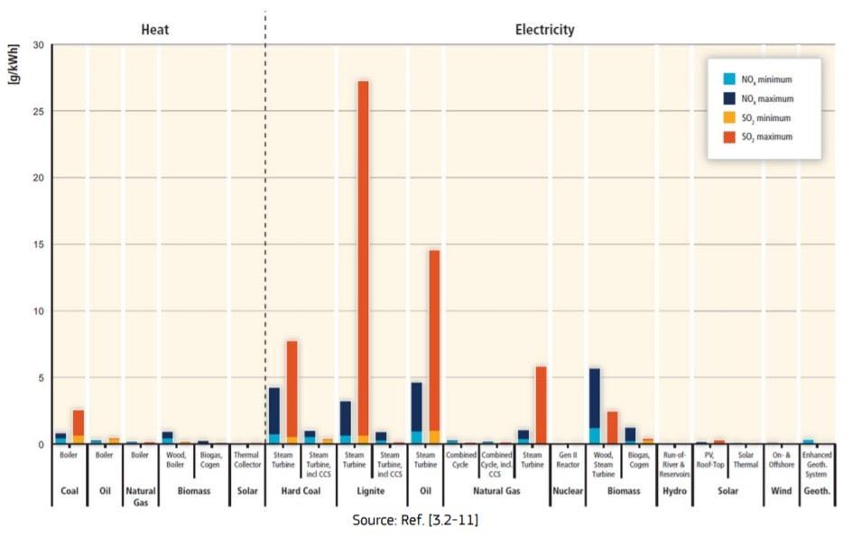 дельные выбросы оксидов азота и серы для различных энергоисточников.