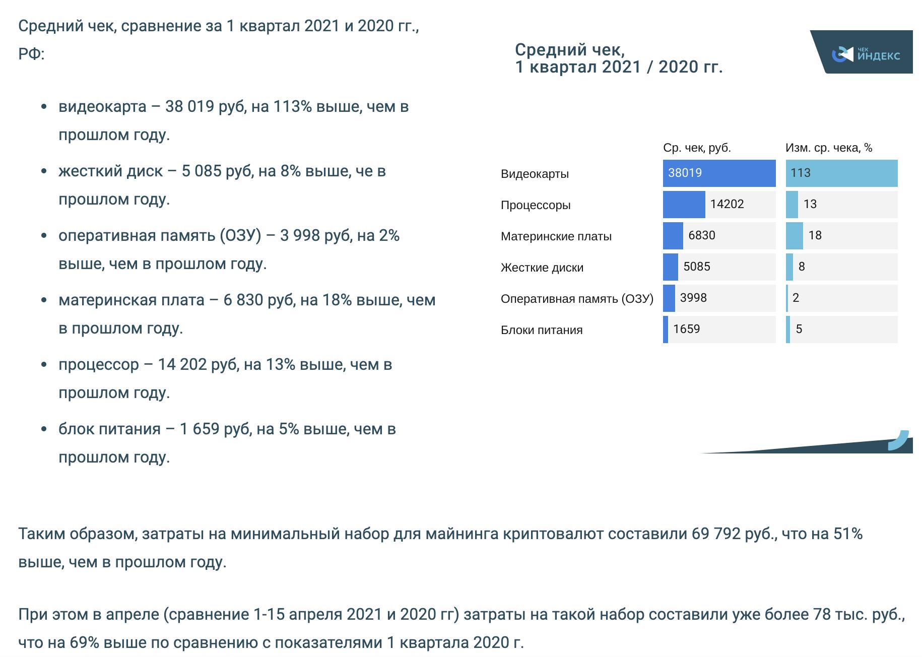 Россияне скупают оборудование для майнинга, Союз потребителей предлагает прогрессивные тарифы на электричество - 1