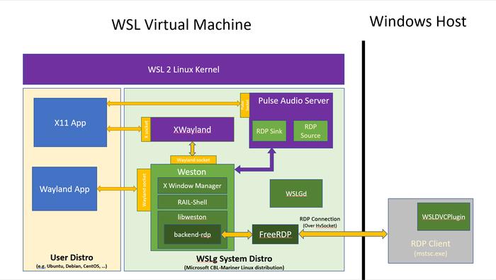 Microsoft начал тестирование поддержки запуска GUI-приложений Linux в Windows - 2