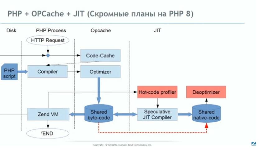 От версии 8 к 8.1: новый виток развития PHP - 2