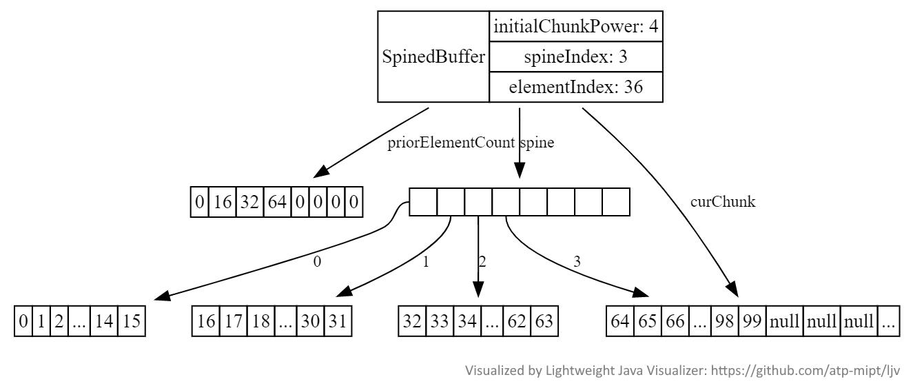 API, ради которых наконец-то стоит обновиться с Java 8. Часть 3 - 3