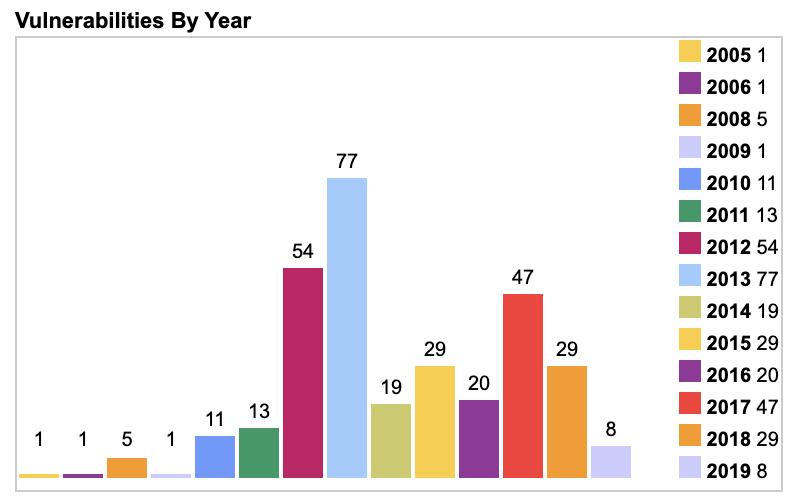 Уязвимости в FFmpeg по годам.