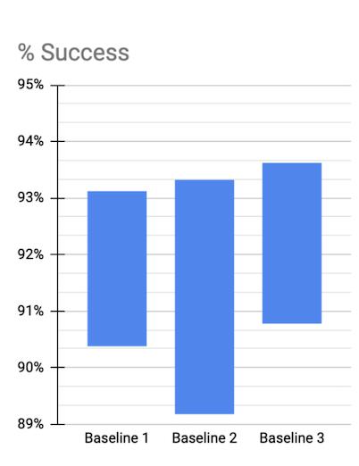 Абсолютная изменчивость для идентичных базовых уровней. Источник: Robotics at Google (Робототехника в Google)