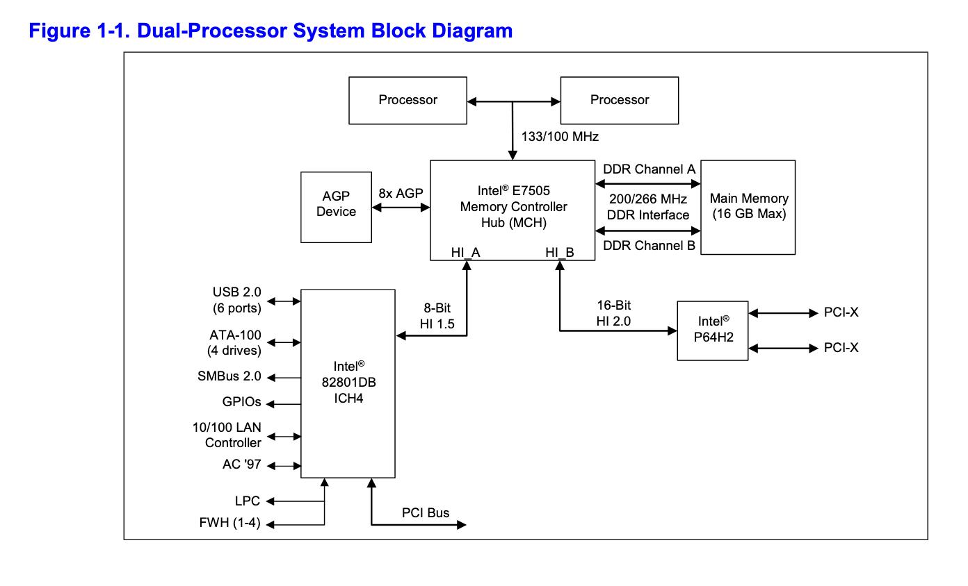 Смутное время. История процессоров с архитектурой Intel NetBurst. Часть 1 - 11