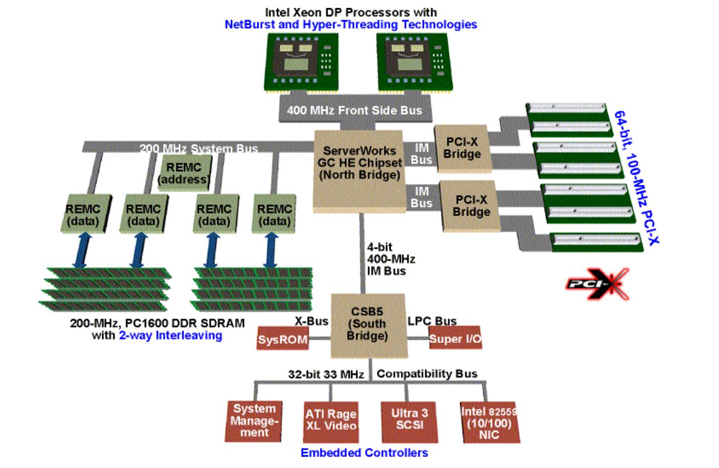 Смутное время. История процессоров с архитектурой Intel NetBurst. Часть 1 - 12