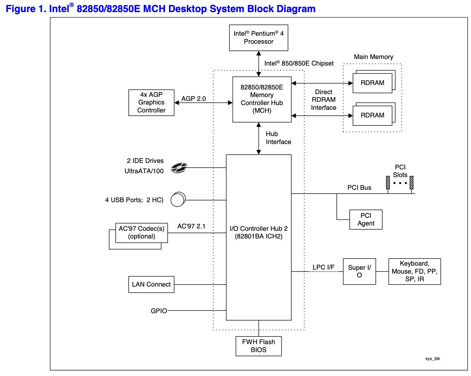 Смутное время. История процессоров с архитектурой Intel NetBurst. Часть 1 - 2