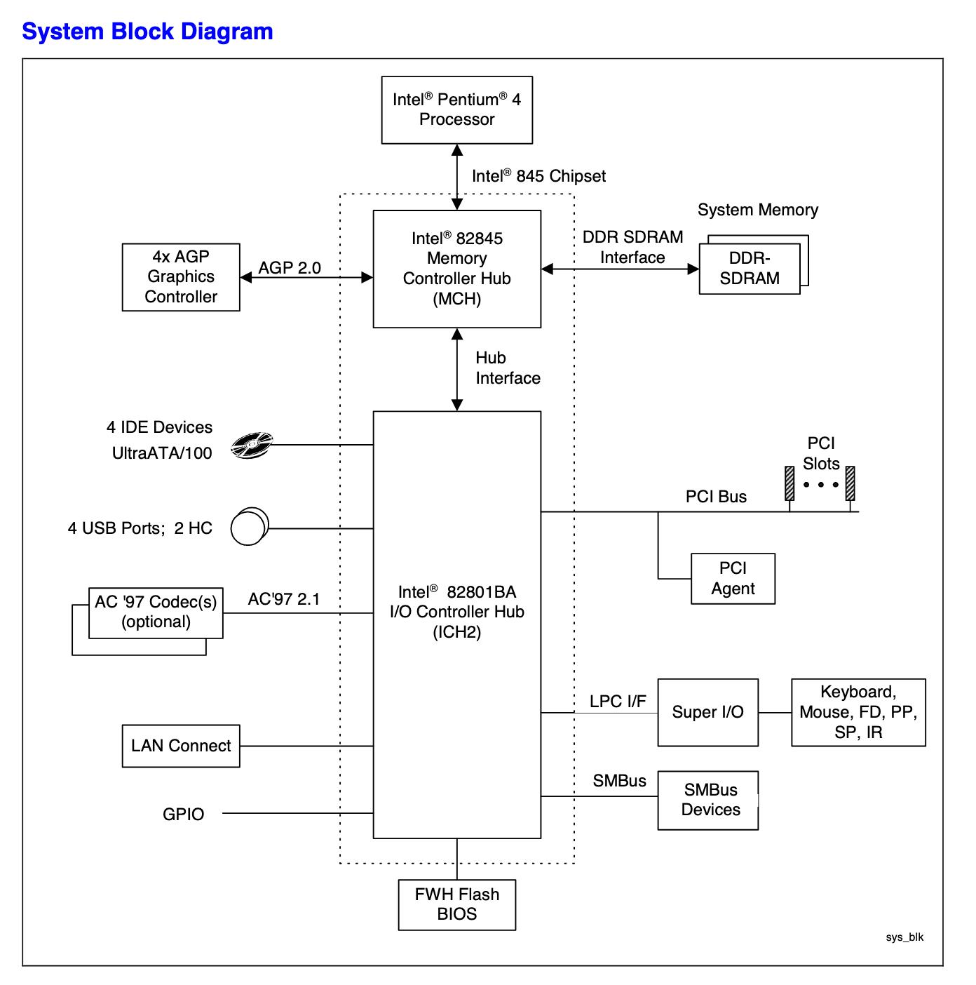 Смутное время. История процессоров с архитектурой Intel NetBurst. Часть 1 - 5