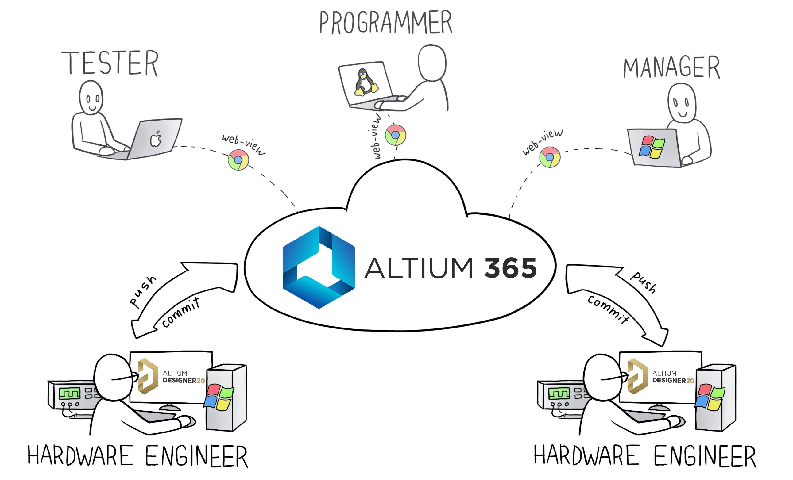 Altium 365 — как GitHub, но для разработки железа. Как мы делаем Flipper Zero - 3