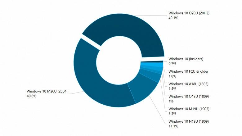Самые свежие Windows 10 захватили 80% PC в мире