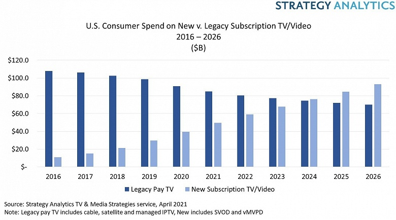 Специалисты Strategy Analytics предсказали, когда потребительские расходы на потоковое видео впервые превысят расходы на платное телевидение