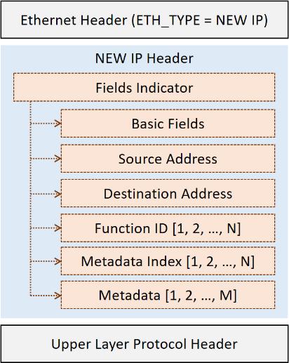 New IP — следующий этап развития Интернета или ужесточение контроля над пользователями - 3