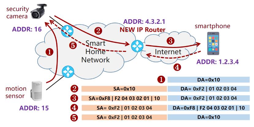 New IP — следующий этап развития Интернета или ужесточение контроля над пользователями - 4