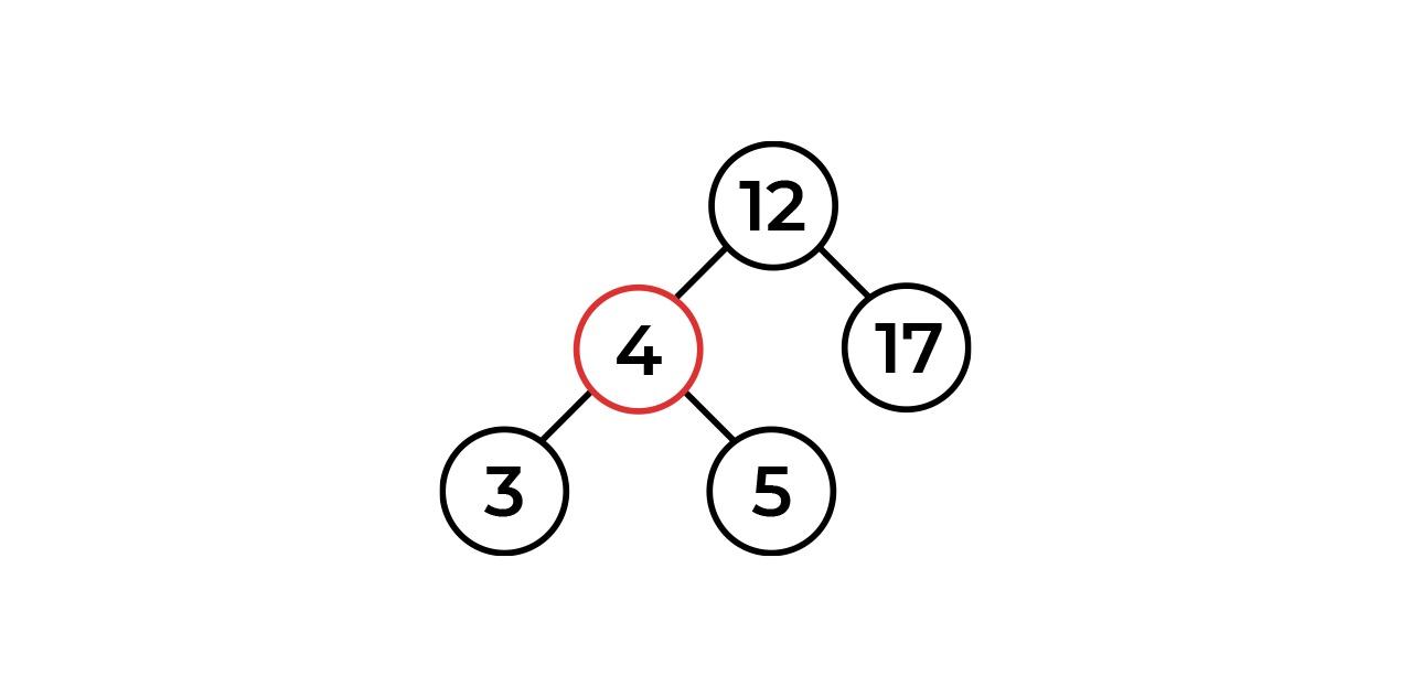 Понимаем красно-черное дерево. Часть 1. Введение - 8